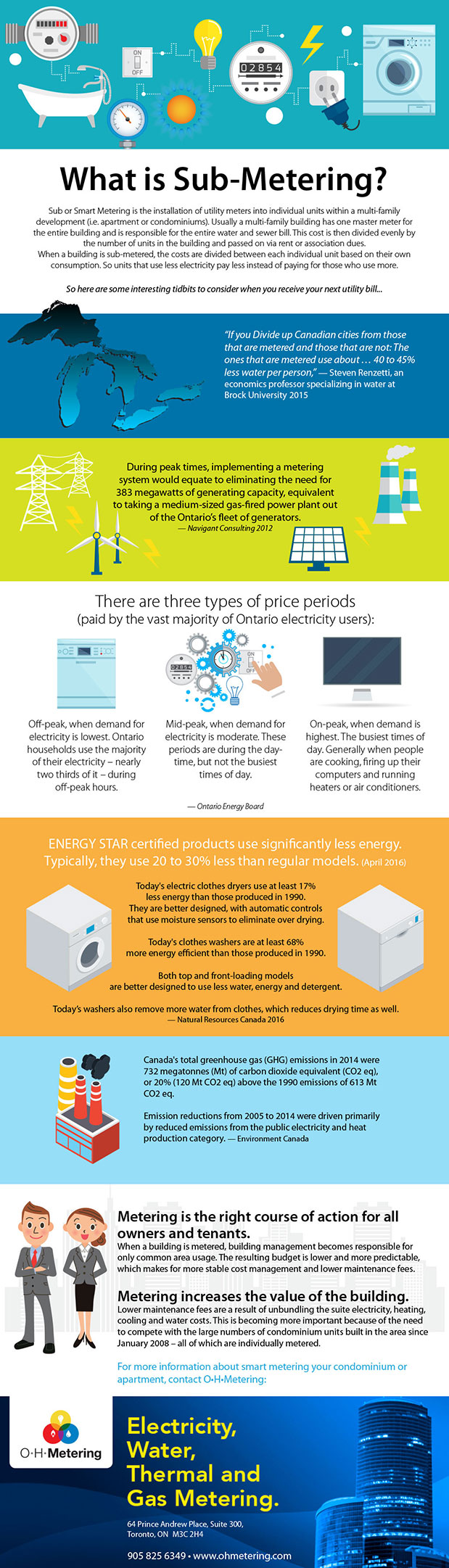 what is sub-metering infographic